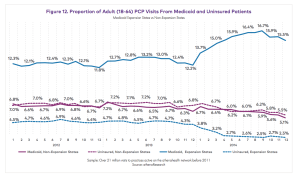 Note the big jump in Medicaid in expansion states